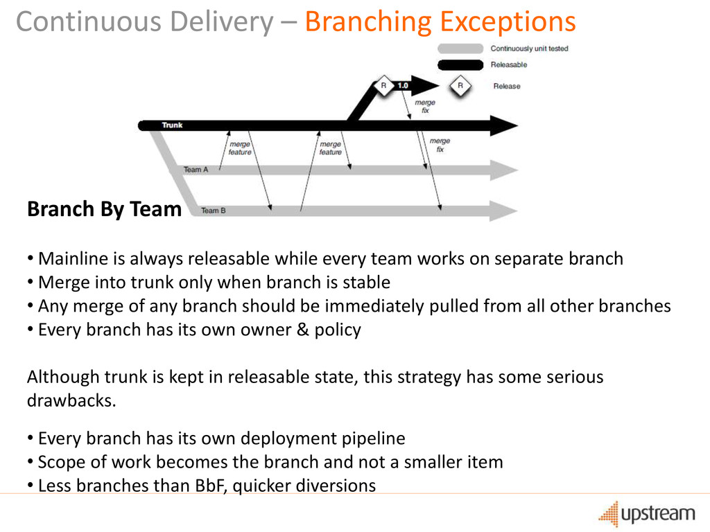 Branch By Team • Mainline is always releasable ...