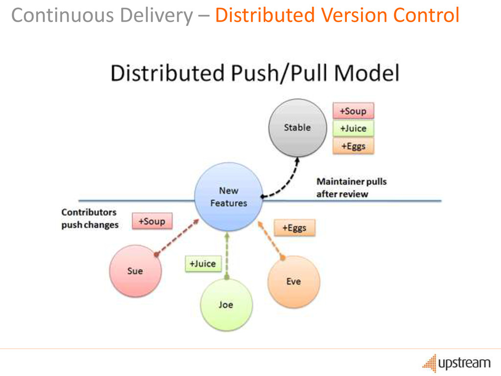 Continuous Delivery – Distributed Version Contr...