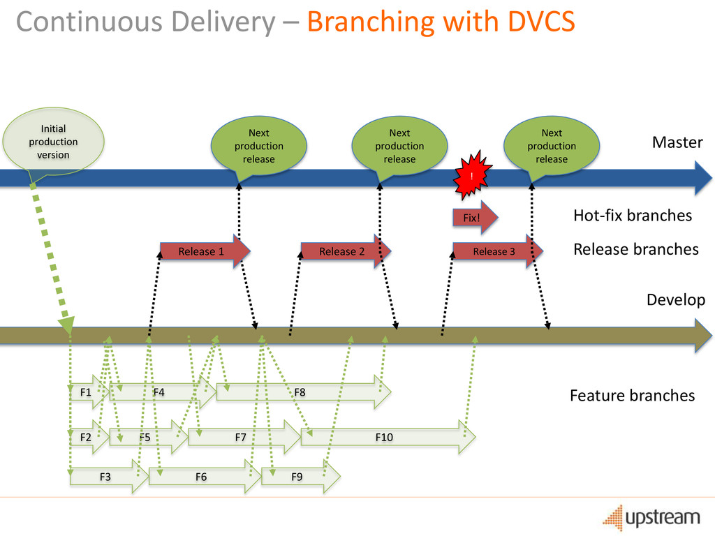 Continuous Delivery – Branching with DVCS Devel...
