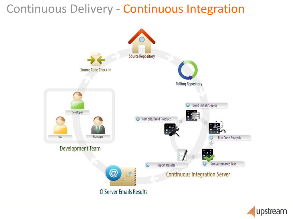 Continuous Delivery - Continuous Integration