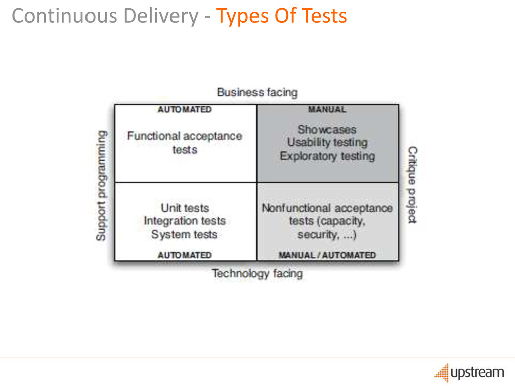 Continuous Delivery - Types Of Tests