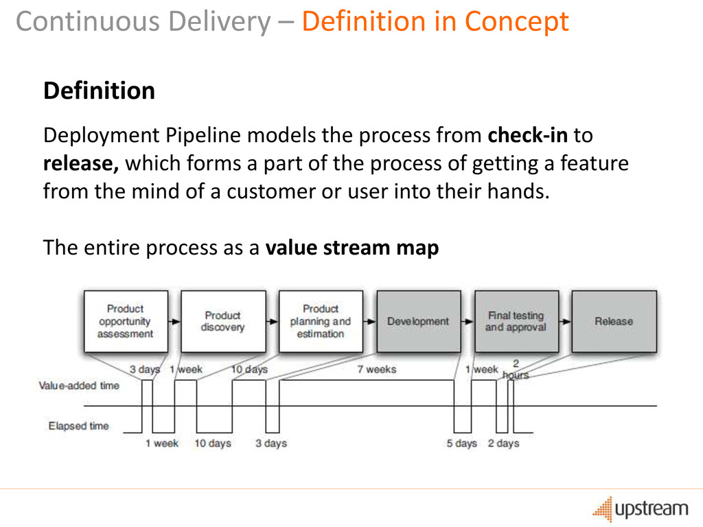 Continuous Delivery – Definition in Concept Def...
