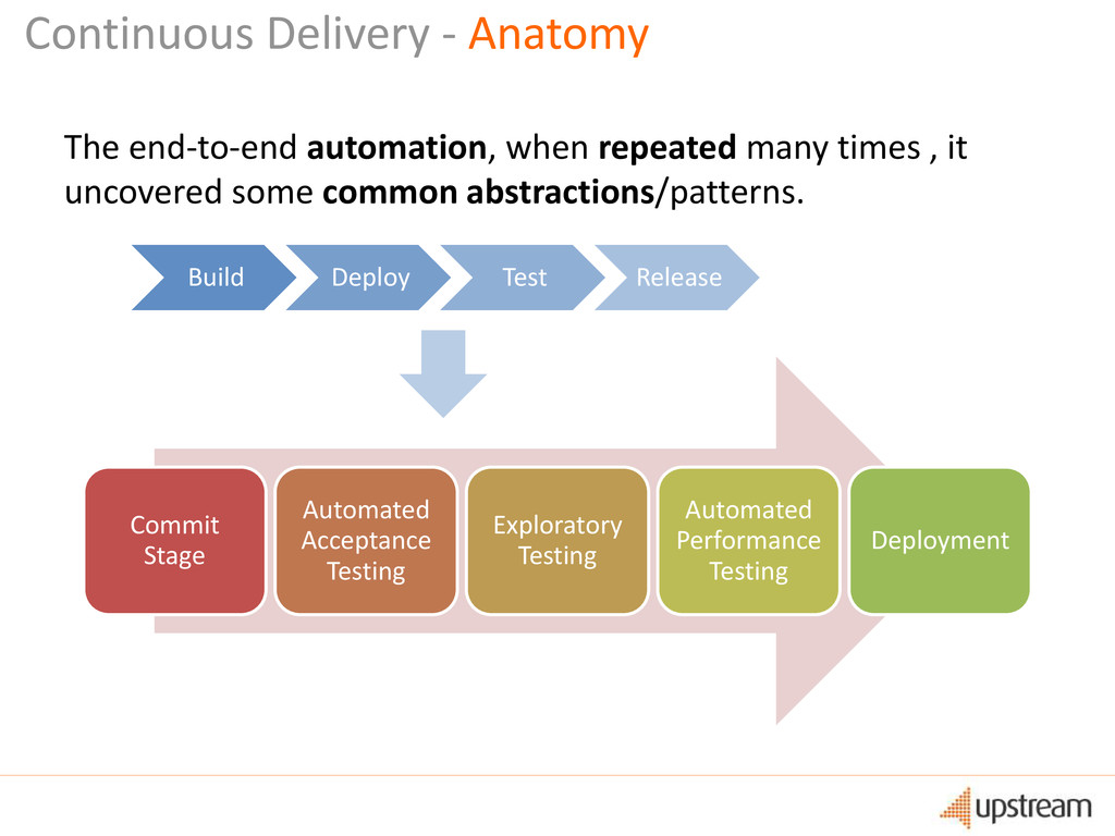 Commit Stage Automated Acceptance Testing Explo...