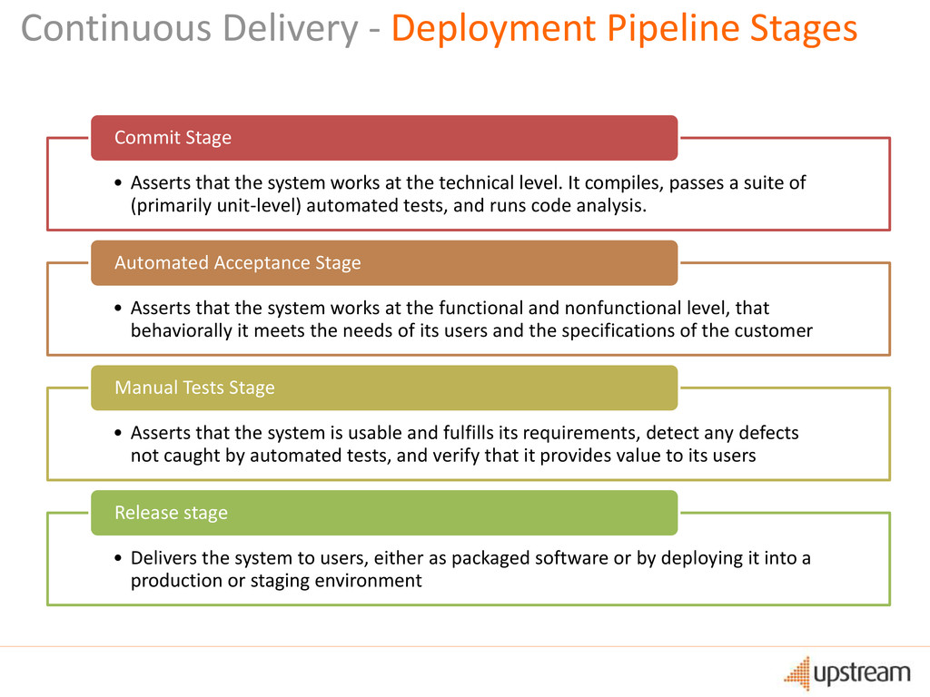 Continuous Delivery - Deployment Pipeline Stage...