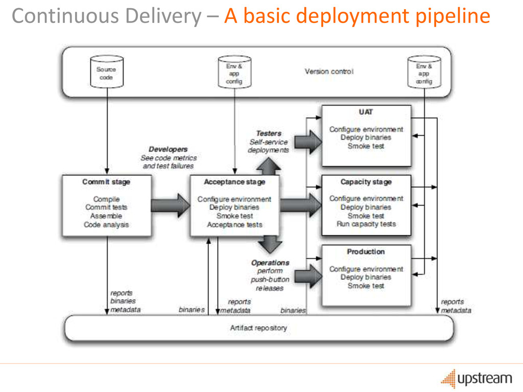 Continuous Delivery – A basic deployment pipeli...