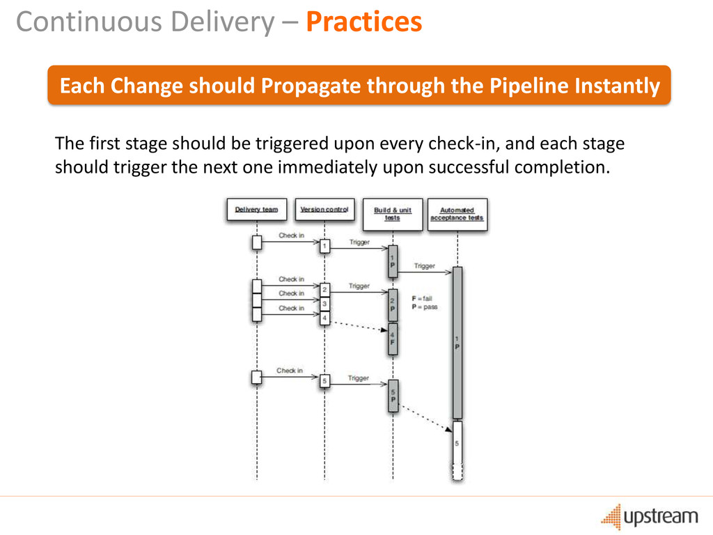 Continuous Delivery – Practices Each Change sho...