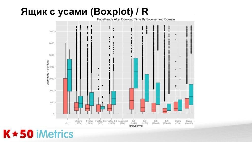 Ящик с усами (Boxplot) / R