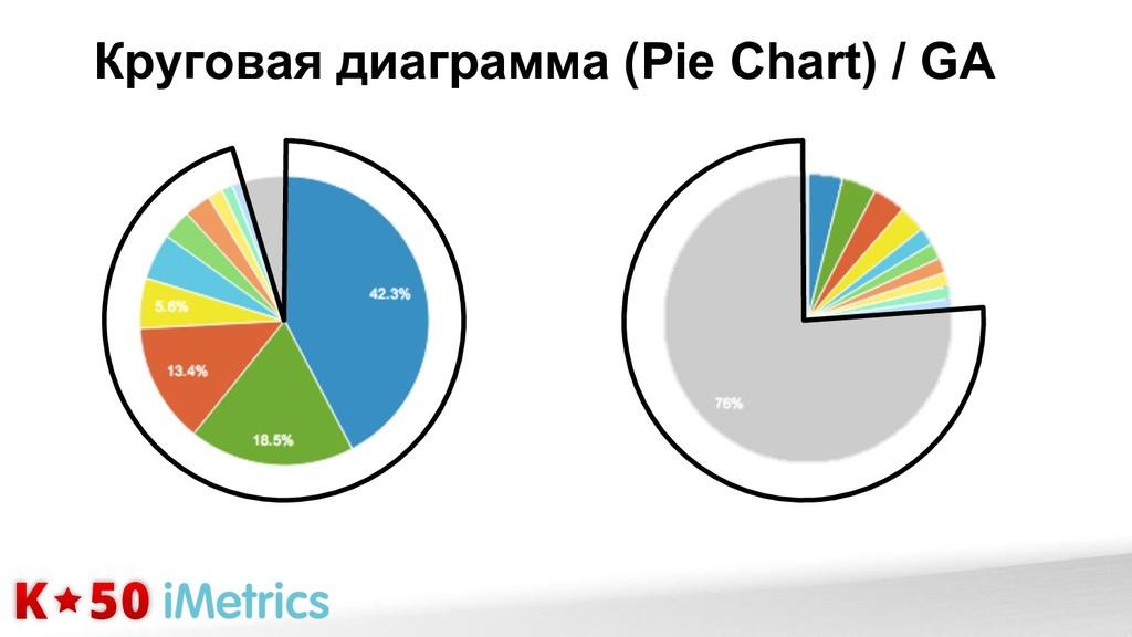 Круговая диаграмма (Pie Chart) / GA