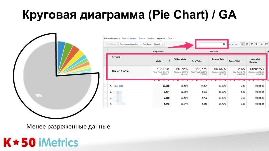Круговая диаграмма (Pie Chart) / GA Менее&разре...