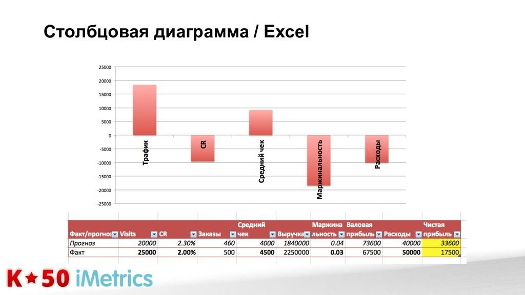 Столбцовая диаграмма / Excel