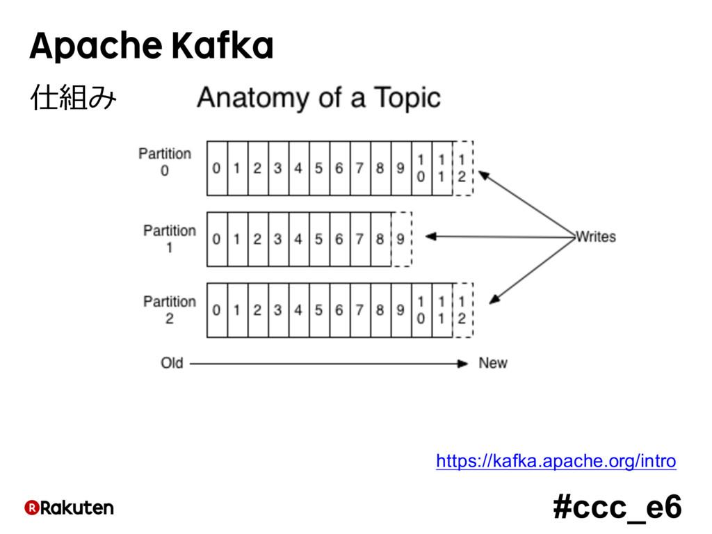 #ccc_e6 Apache Kafka 仕組み https://kafka.apache.o...