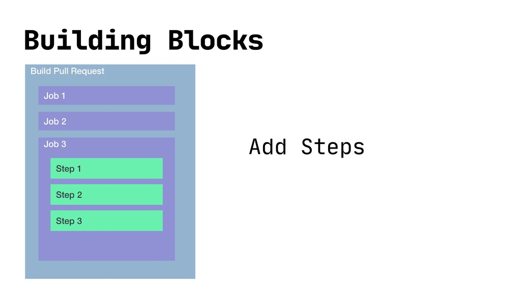 Building Blocks Build Pull Request Job 1 Job 2 ...