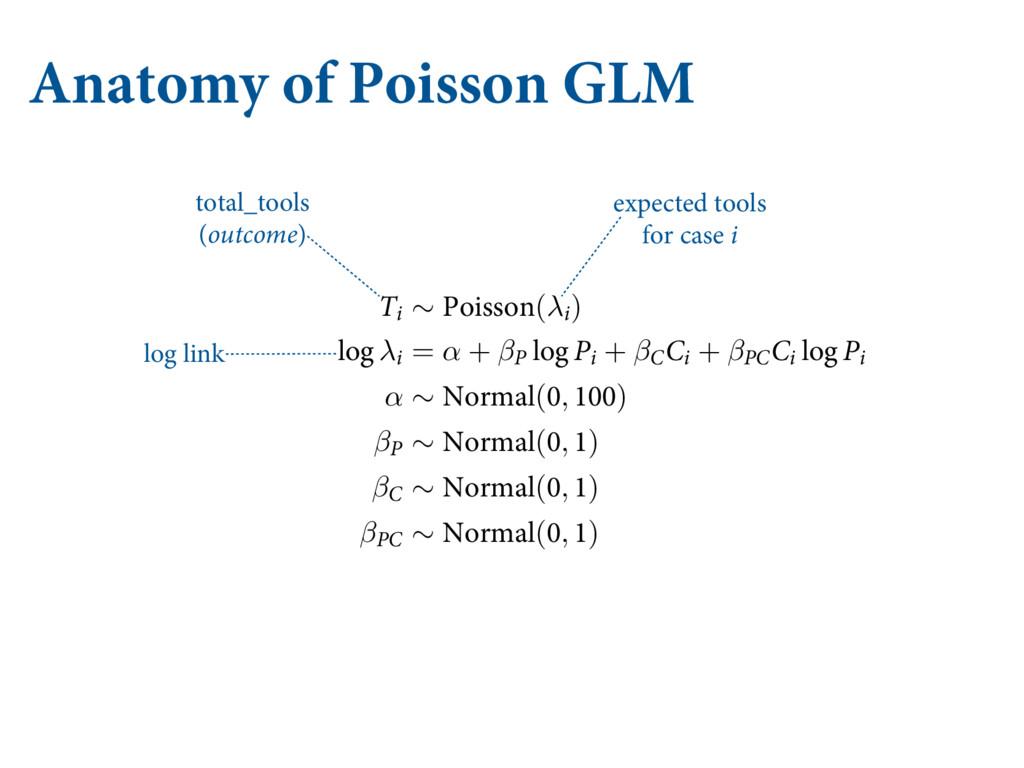 Anatomy of Poisson GLM -FUT CVJME OPX 'JSTU ...