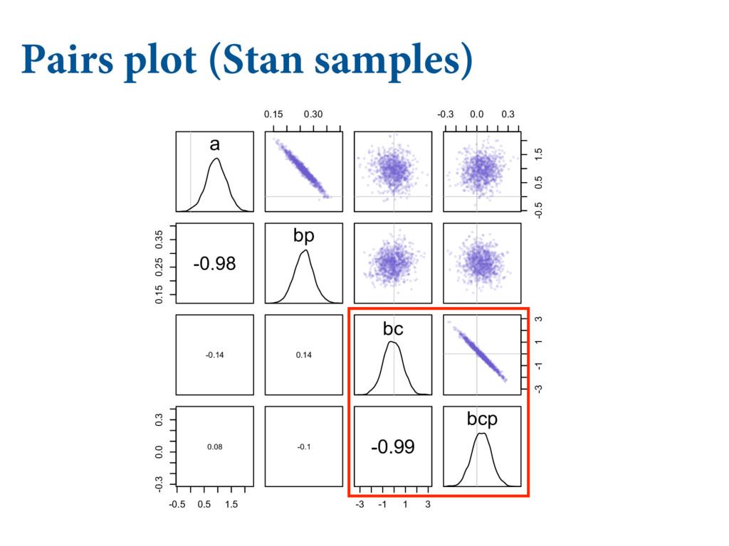 """Pairs plot (Stan samples)   $06/5*/( """"/% ..."""
