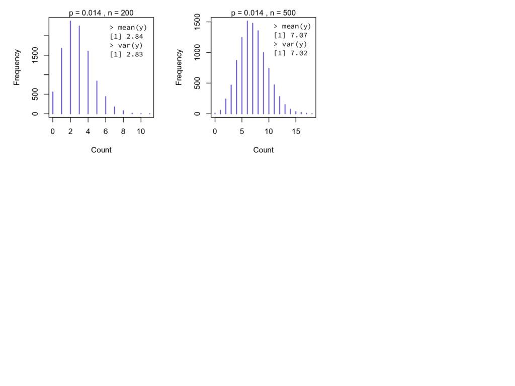 > mean(y) [1] 2.84 > var(y) [1] 2.83 0 2 4 6 8 ...