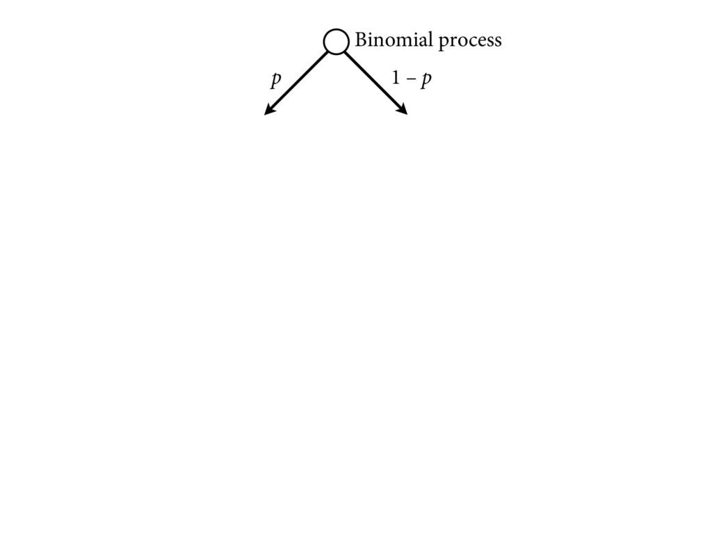 p 1 – p Binomial process