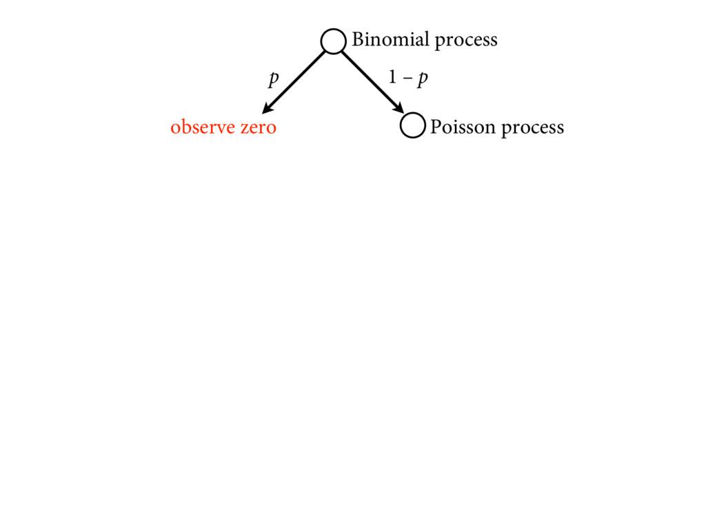 p 1 – p observe zero Poisson process Binomial p...