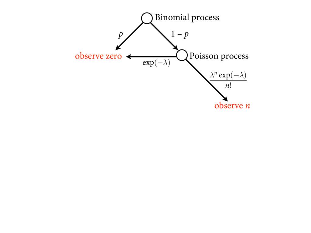 p 1 – p observe zero Poisson process FYQ(−λ) TJ...