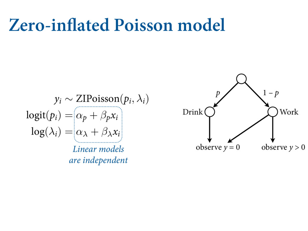 Zero-inflated Poisson model NF GSPN XIJDI QSPDF...