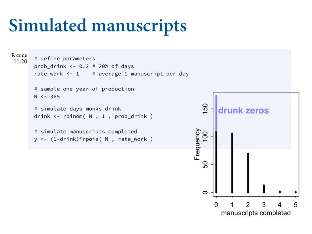 Simulated manuscripts CF BTTPDJBUFE EJČFSFOUMZ ...