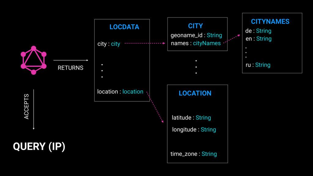 QUERY (IP) LOCDATA city : city location : locat...