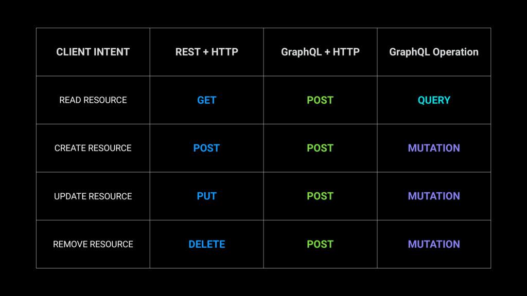 CLIENT INTENT REST + HTTP GraphQL + HTTP GraphQ...