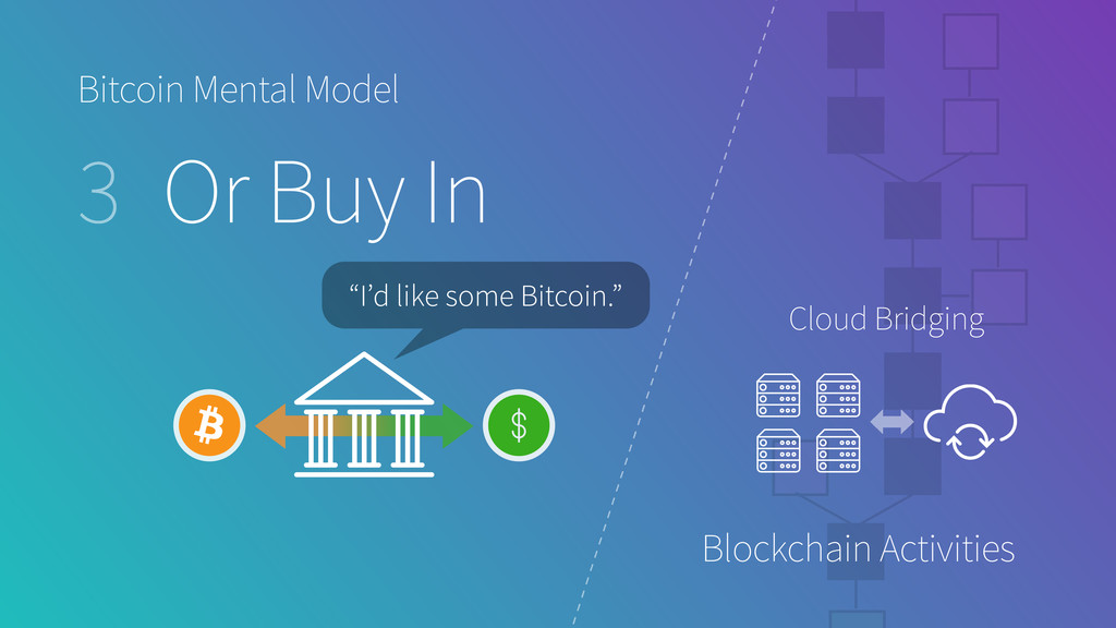 Bitcoin Mental Model 3 Or Buy In Blockchain Act...