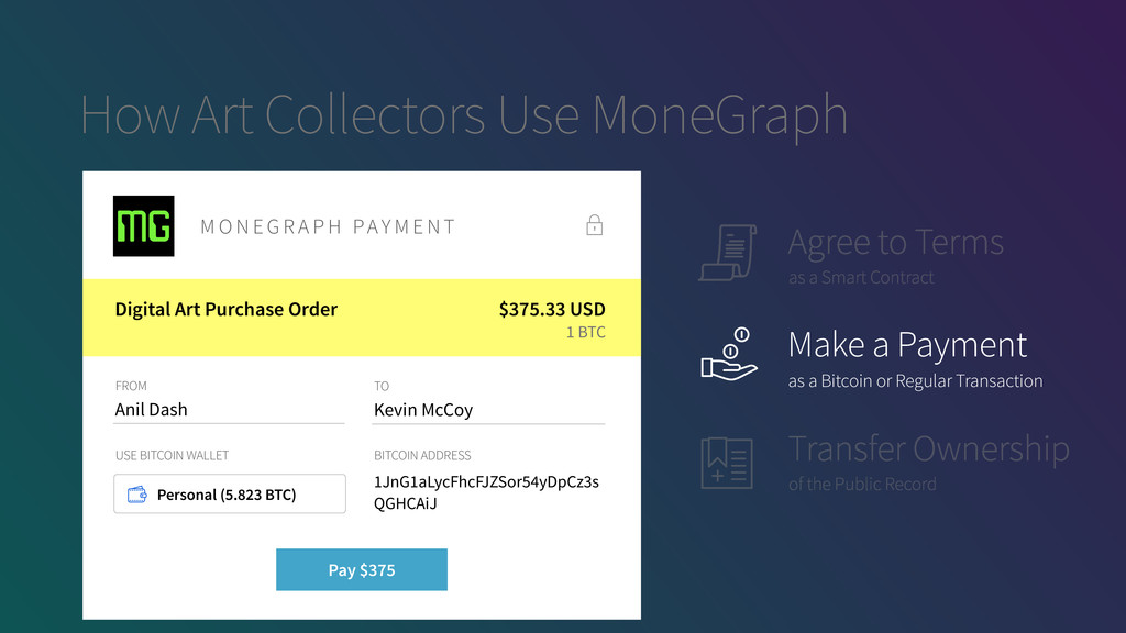 How Art Collectors Use MoneGraph Agree to Terms...