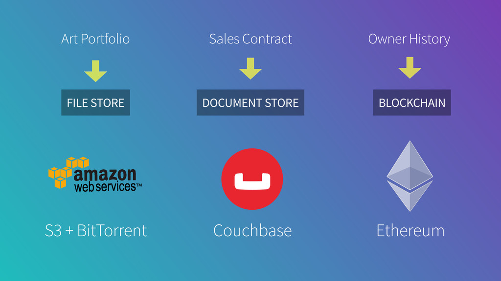 BLOCKCHAIN DOCUMENT STORE FILE STORE Couchbase ...