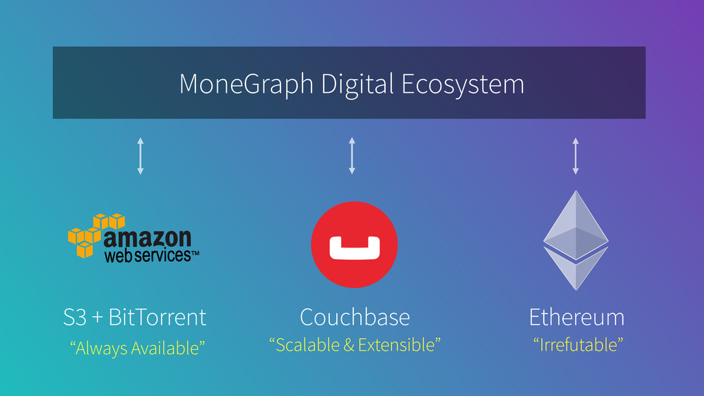 MoneGraph Digital Ecosystem Couchbase Ethereum ...