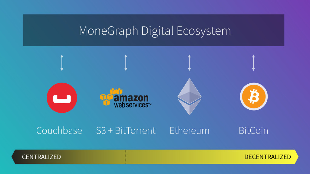 Ethereum S3 + BitTorrent MoneGraph Digital Ecos...