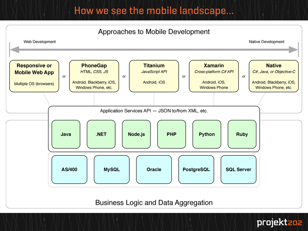 How we see the mobile landscape… Business Logic...