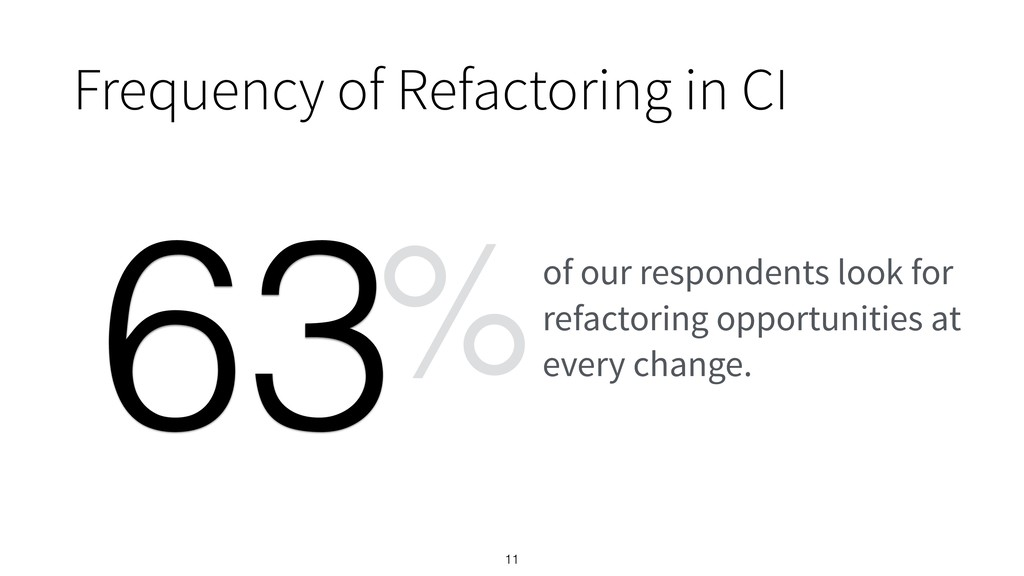 Frequency of Refactoring in CI 11 of our respon...