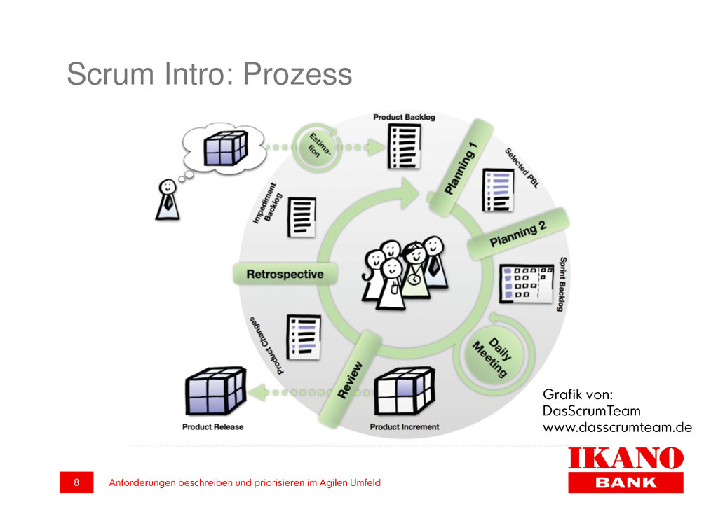 Scrum Intro: Prozess
