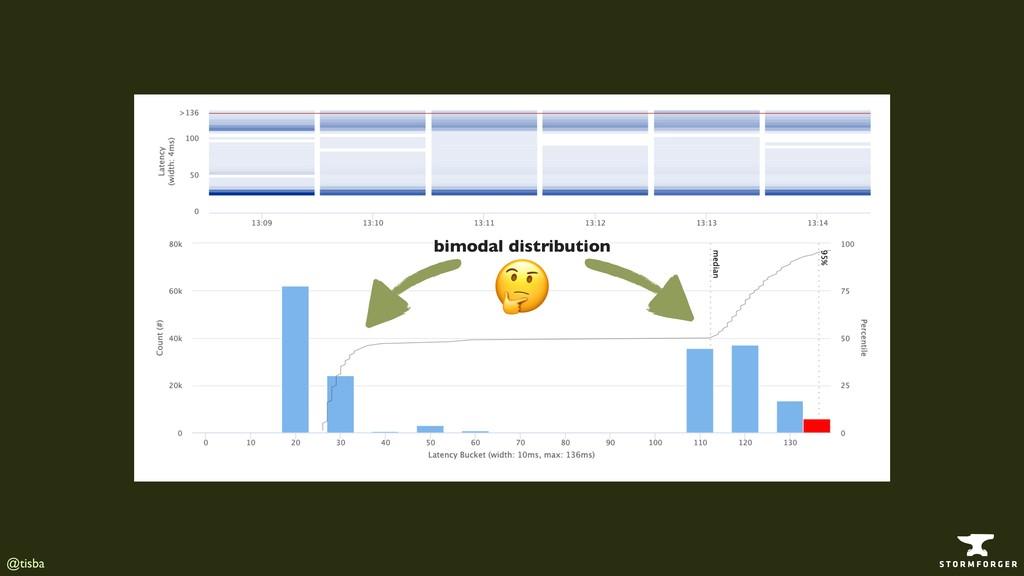 @tisba bimodal distribution