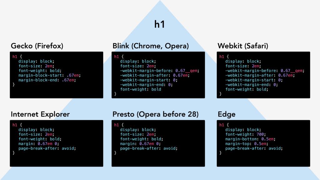 h1 h1 { display: block; font-size: 2em; font-we...