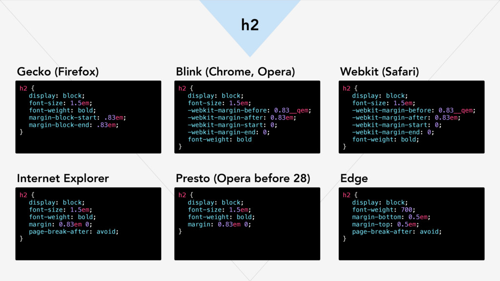 h2 h2 { display: block; font-size: 1.5em; font-...