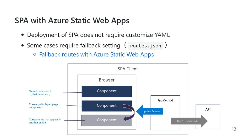 SPA with Azure Static Web Apps Deployment of SP...