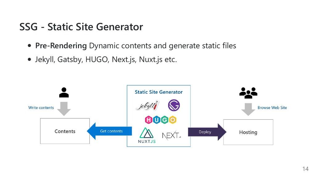 SSG - Static Site Generator Pre-Rendering Dynam...