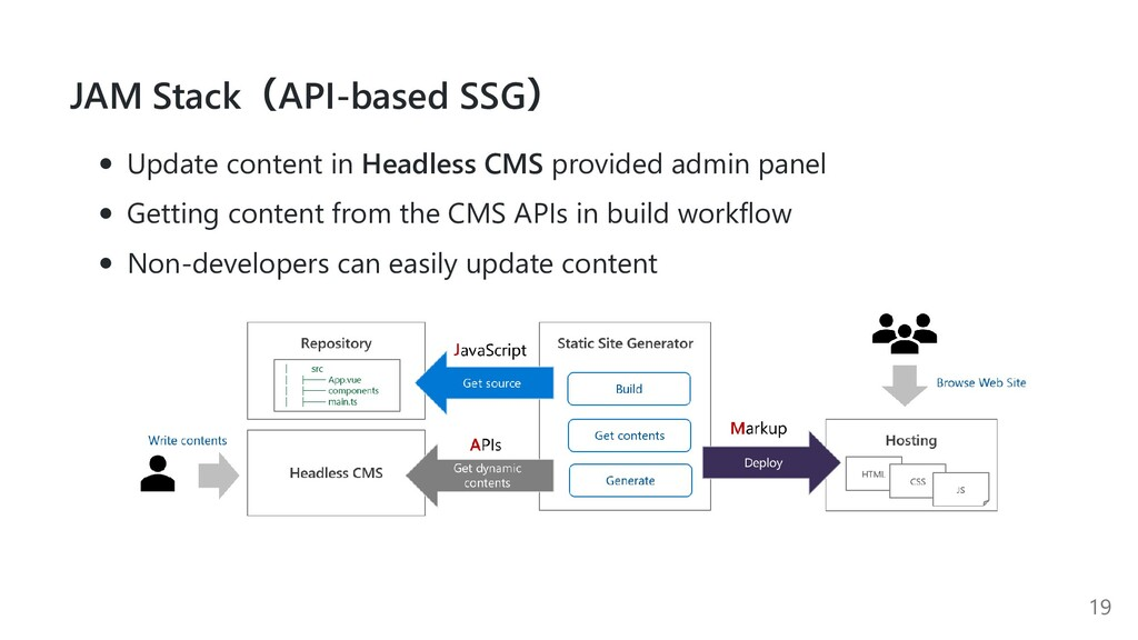JAM Stack(API-based SSG) Update content in Head...