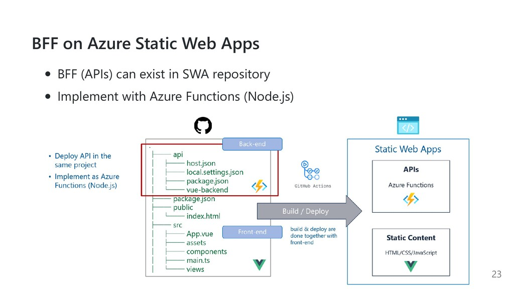 BFF on Azure Static Web Apps BFF (APIs) can exi...