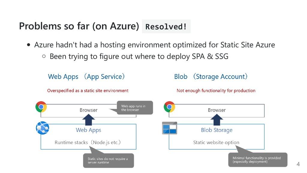 Problems so far (on Azure) Resolved! Azure hadn...