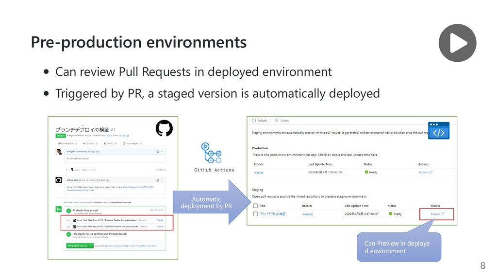 Pre-production environments Can review Pull Req...