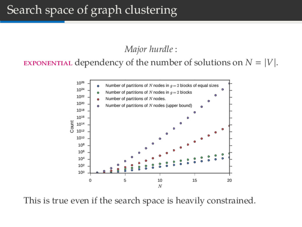 Search space of graph clustering Major hurdle :...