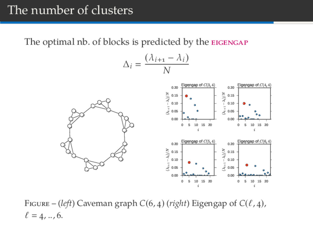 The number of clusters The optimal nb. of block...