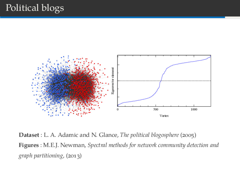 Political blogs 0 500 1000 Vertex Eigenvector e...