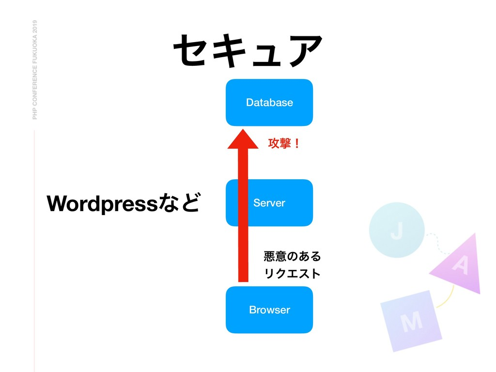 ηΩϡΞ Browser Server Database WordpressͳͲ ѱҙͷ͋Δ ...