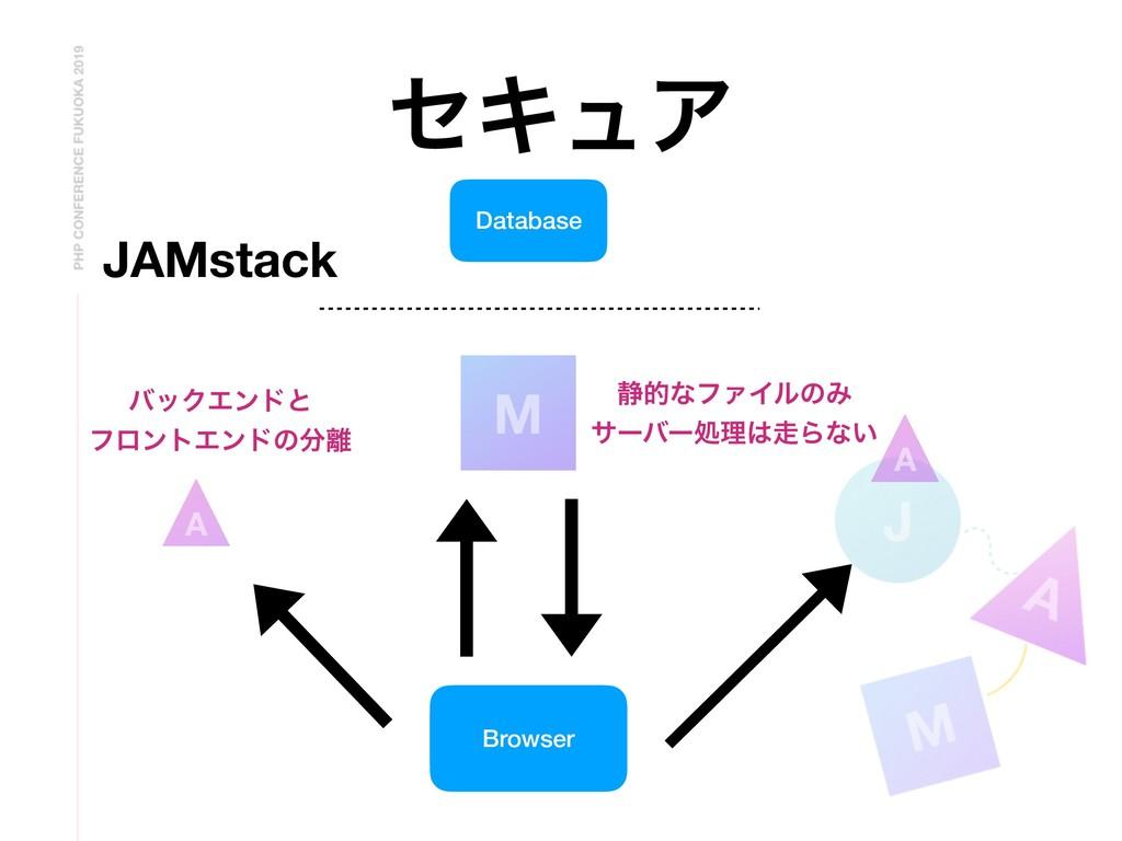 ηΩϡΞ Browser A A M ੩తͳϑΝΠϧͷΈ αʔόʔॲཧΒͳ͍ όοΫΤϯυ...