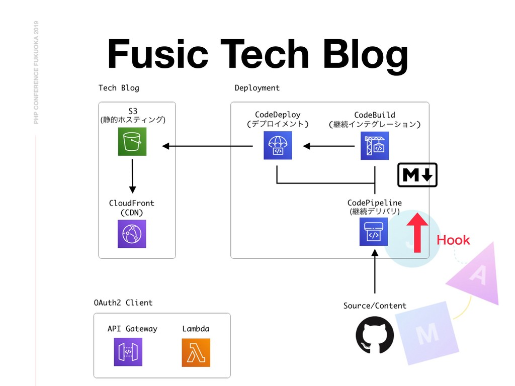 Fusic Tech Blog )PPL