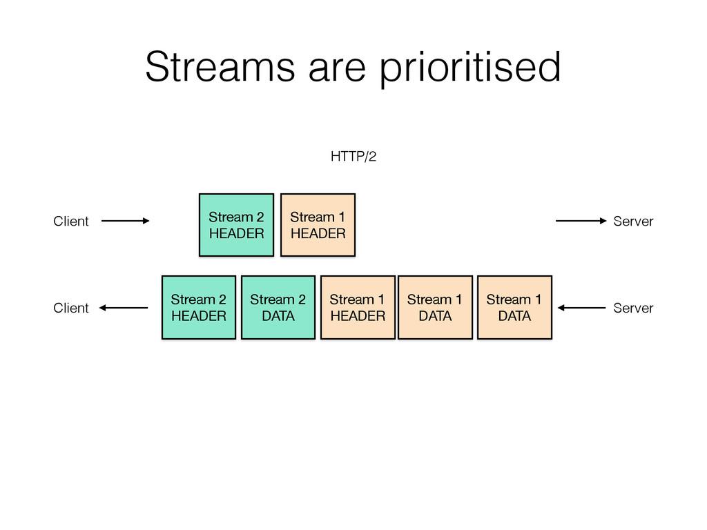 Streams are prioritised Stream 2 HEADER Stream...